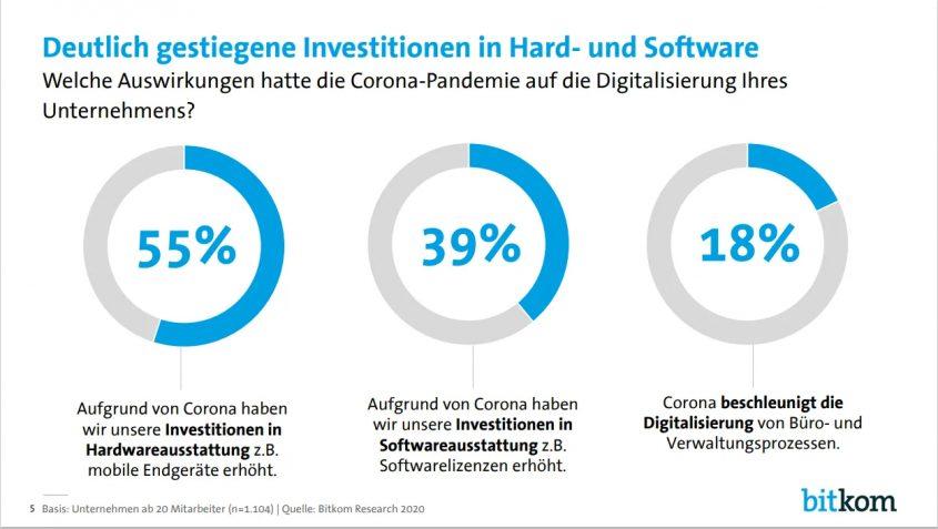 Digitalisierung in Unternehmen, 2020