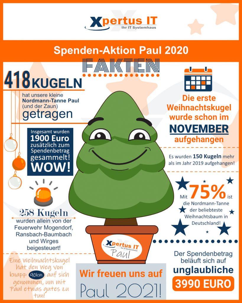 Paul 2020 Fakten